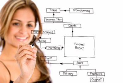 mindmap brainstorming planning